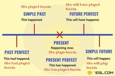 Verb Tenses | Table of English Tenses with Rules and Examples - 7 E S L