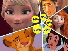 The Test To Define Your Disney Personality 40% Pocahontas 60% Merida