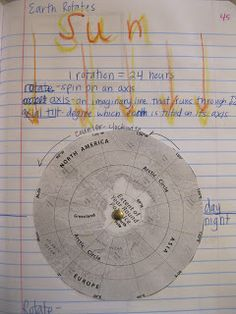Moon on pinterest moon phases fifth grade science lesson plans sun