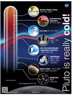Quanto freddo fa su #Plutone? ...tanto, davvero tanto! http://pluto.jhuapl.edu/index.php   #pluto #newhorizons #nasa