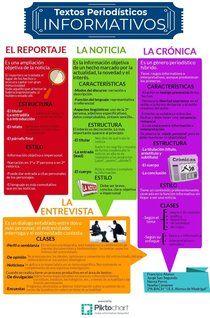 Textos Periodísticos Informativos Piktochart Infographic Editor Texto Informativo Tipos De Texto Texto Argumentativo