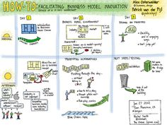My visual notes: Business Model Generation Masterclass wit… Design Thinking, Visual Thinking, Business Management, Business Planning, Lean Startup, Modelo Canvas, Amélioration Continue, Business Architecture, Innovation