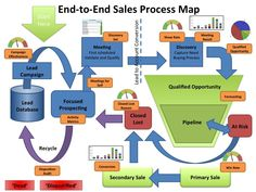 23 Best Sale and Marketing Pipelines images in 2014