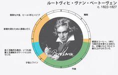 ベートーヴェンの時間の使い方 How-Artists-Work-04-Ludwig-van-Beethoven.jpg