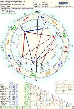 Mapa do Brasil - 16:10h  Astrologia UNIPAZ  (astrólogo Marcelo Cintra)