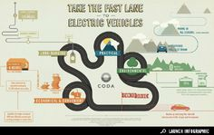 Good and CODA Automotive - Take the Fast Lane to Electric Vehicles