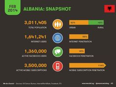 Image result for albania infographic