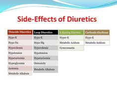 Side effects of diuretics