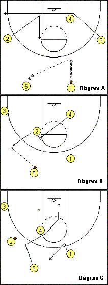 #Basketball Play  - Demon - Coach's Clipboard