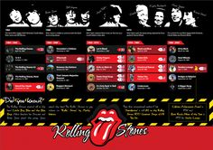 Rolling Stones History