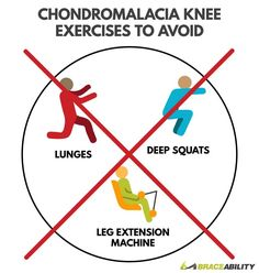 Chondromalacia knee exercises to avoid including lunges, deep squats, and leg extension machine