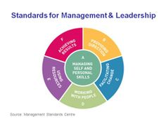 Kompier, M. (2004). Does the 'Management Standards' approach meet the standard?. Work & Stress, 18(2), 137-139. This picture shows the different standards of management and leadership