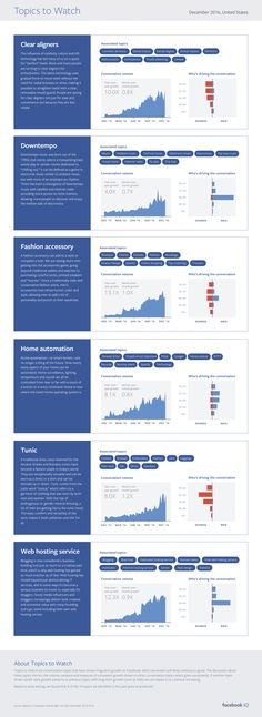 Facebook Highlights Latest Trending Topics from Across the Network [Infographic]