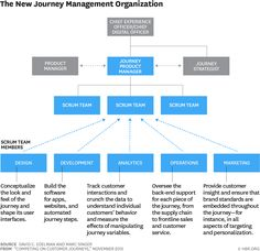 Products Managers...they have to create new value at every step built on a new journey management organization.