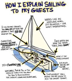 Ever thought you might want to learn how to sail? Well here's a good start! Learn the basics here, then Let's go sailing! Cast Off Sailing has day and weekend availability, check out or website or give us a call and we'll shed some light on those things that you just wouldn't understand. http://www.castoffsailing.com
