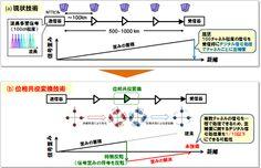 【やじうまPC Watch】時間反転波で光の時間を逆戻りさせ光信号を長距離伝送 ~NTTが技術開発と実証に成功 - PC Watch