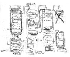 Wireframe vs. Mock Up vs. Prototype