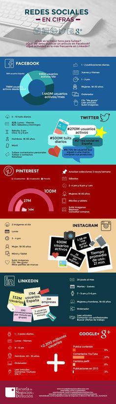 Redes Sociales en cifras #infografia