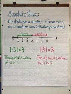 Math rules z. The Realschule!: Ankert from Monday Absolute number - craft Math Charts, Math Anchor Charts, Clip Charts, Math College, Sixth Grade Math, Math Notes, Secondary Math, Math Classroom, Classroom Decor