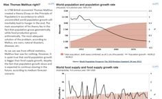 Was Thomas Malthus right?  In 1798 British economist Thomas Malthus created a theory, according to which uncontrolled world population growth will eventually lead to hunger...