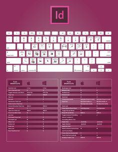 Que vous soyez sur Windows ou sur Mac, de nombreux raccourcis clavier existent pour la suite Adobe Creative Cloud ou Adobe Creative Suite. La maîtrise de c