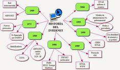 el internet historia y evolucion resumen - Buscar con Google Internet, Google, Map, Summary, Historia, Computers, Location Map, Maps