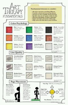 """Art therapy: color is so subjective. Never trust color/line interpretation based on a chart. Rather, say, """"Tell me about this color. What made you make lines like this."""" I often show them my art in my studio,where they are working. Their color choices/ meaning do,not change to mimic mine."""