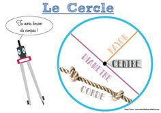 Affichage cercle Math Tables, Cycle 3, French Lessons, Math For Kids, Edd, Math Lessons, Teaching, Homeschool, Service