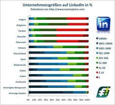 Earlybird-6 Preview     Bei der Struktur der LinkedIn Unternehmensgrößen aus Deutschland-Österreich-Schweiz ist die Struktur des Aufbaus ehemaliger Habsburger Staaten besonders interessant.     ➲➲➲➲➲ Mal abgesehen davon, dass die US-Struktur (94,5% der Unternehmen sind größer 1.000 MitarbeiterInnen) schon sehr anders ist ;-)