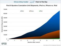 CHART OF THE DAY: The Explosive Growth Of The iPad