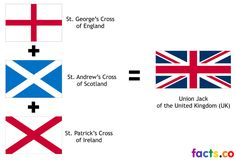 UK Flag colors United Kingdom-UK-Flag meaning Great Britain Flag, Kingdom Of Great Britain, Patron Saint Of England, Continents And Countries, British Values, Little Passports, George Cross, Best Flags, 10 Interesting Facts
