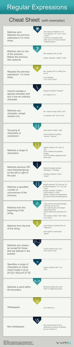 Regular Expressions Cheat Sheet - Infographic - VM5 Ltd.