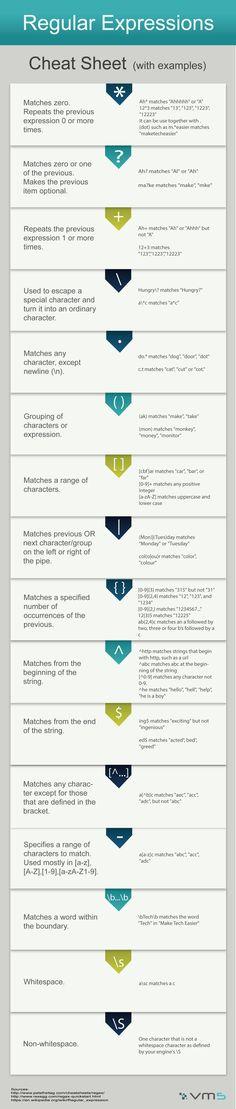 Regular Expressions Cheat Sheet - Infographic - VM5 Ltd.
