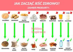 Jak zacząć jeść zdrowo Healthy Cooking, Healthy Recipes, Healthy Food, Wellness, Health Eating, Food Facts, Fett, Healthy Lifestyle, Healthy Living