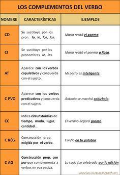 """""""Los complementos del verbo"""" es una clara tabla gráfica, de ignaciogago.blogspot.com, sobre los complementos del verbo."""
