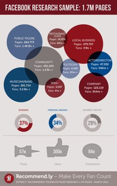 Facebook netizens! Interesting series of infographics.