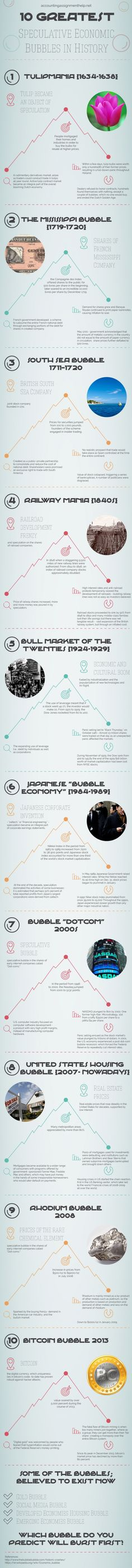 Ten Greatest Speculative Bubbles in History #Infographics