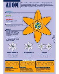 The Atom! ⚛️✨ [CHEMISTRY] What are the particles that make up an atom? Which parts of an atom can develop bonds? Infographic for kids 👉… Chemistry, Infographics, Bond, The Unit, Positivity, How To Make, Kids, Young Children, Boys