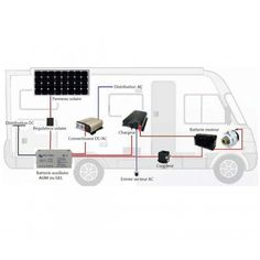 Simple electrical diagram of a motorhome with solar panel. - Home Decoration Bus Camper, Camper Trailers, Solar Panel Kits, Solar Panels, Panneau Solaire Camping Car, Motorhome, Camping Car Van, Equipement Camping Car, Van Dwelling