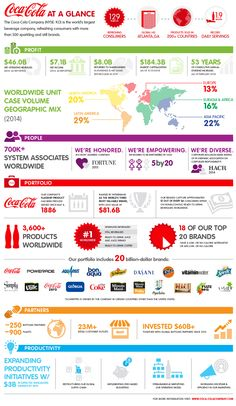 Infographic: Coca-Cola at a Glance 2014