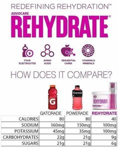 Advocare Rehydrate electrolyte replacement. Compare to Gatorade. Oh wait! There's no comparison!