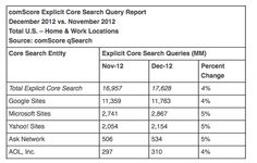 comScore is reported a 4 percent gain in overall search query volume vs. last month.