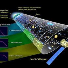 Física quântica pode provar que Big Bang não aconteceu - Teorias não são provas definitivas. Até que sujam outras as atuais ficam valendo. Enquanto isso, os cientistas e acadêmicos da área ficam discutindo o sexo dos anjos...