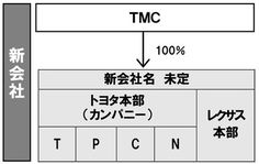 トヨタがチャネル戦略を廃止!?東京地区の4ディーラーを新会社設立で統合