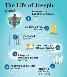 NIV Quick View Bible » Life of Joseph - Genesis