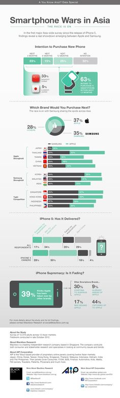 Smartphone Wars in Asia[INFOGRAPHIC] #smartphone #asia