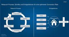 #Relaunch Prozess http://de.slideshare.net/TWTinteractive/relaunch-prozess