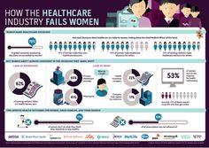 How-the-healthcare-industry-failsl-women-CTI.jpg (843×600)