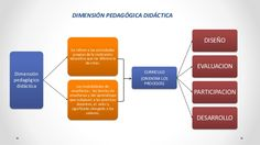dimensión DE LA GESTION EDUCATIVA