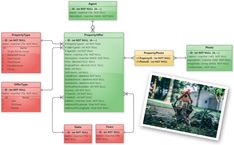 Data Modeling, Portal, Diagram, Real Estate, Base, Real Estates